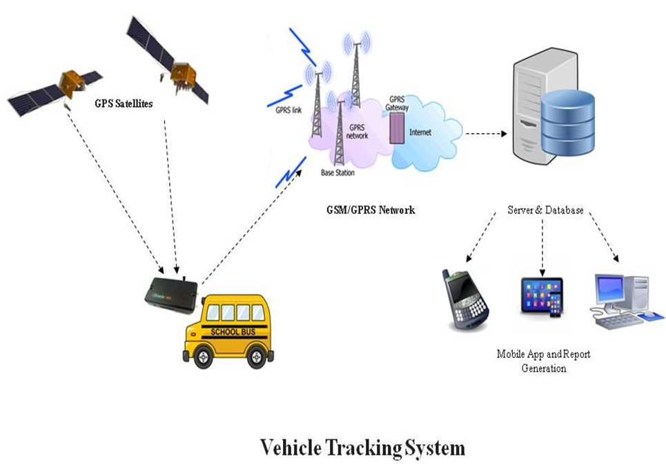 Kritikal Solutions Designs Gps Gsm Gprs Based Vehicle