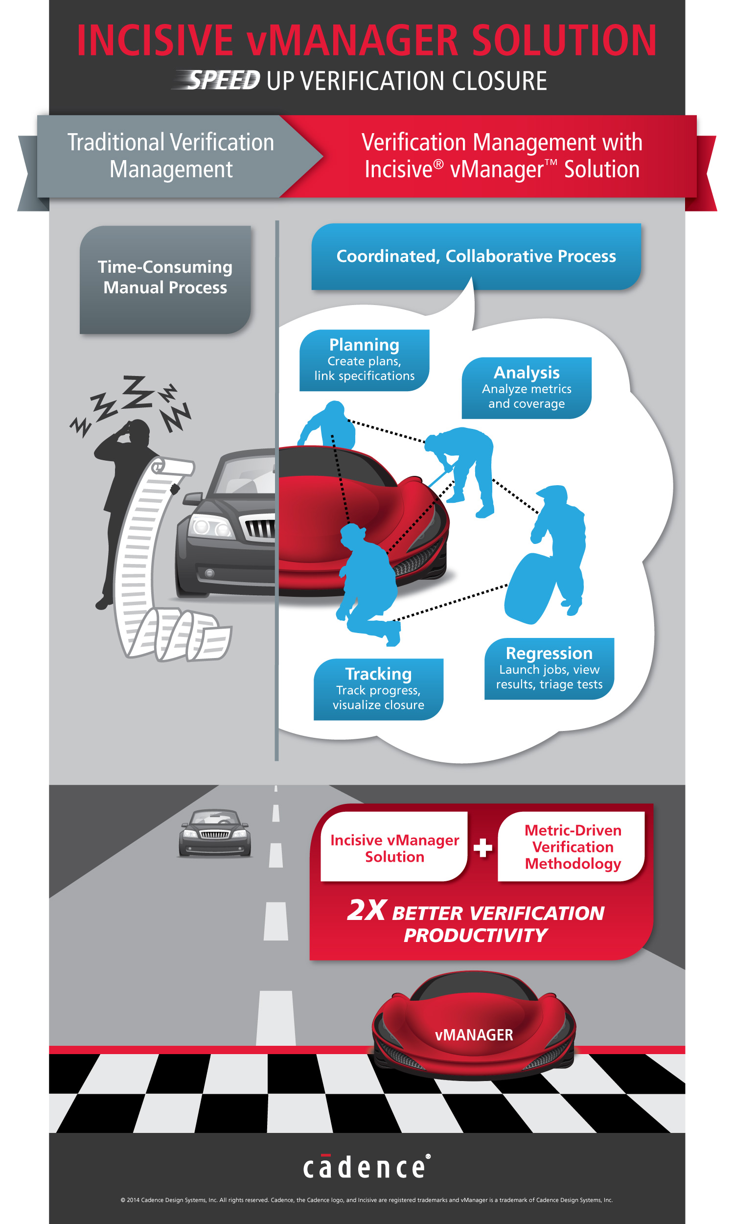 CADENCE REDEFINES VERIFICATION PLANNING AND MANAGEMENT WITH INCISIVE VMANAGER SOLUTION