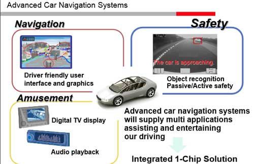 SoC Solution for Car Navigation Systems