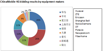 ChinaMobile 4G bidding results by equipment makers