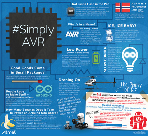 Atmel kicks off stage two of its Simply AVR Design Contest