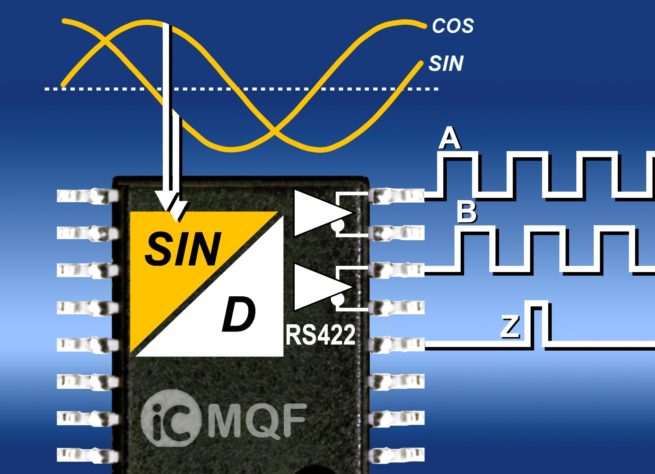 iC-MQF- Sensor Interpolation with RS422 Driver Features Resolutions up to 4000
