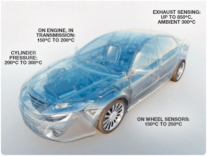 Material Choices for High Power Automotive Electronics
