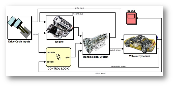 Simulating Multiple Design Scenarios in High-Performance Computing Environments