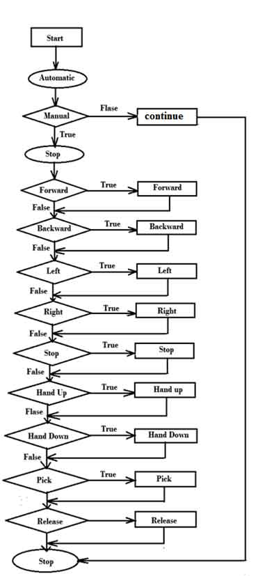 Fig 18. Flow chart for Robot Movement