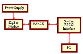 Fig 2. Zigbee connection at the Local system