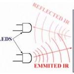 Fig 6. IR object detecting procedure
