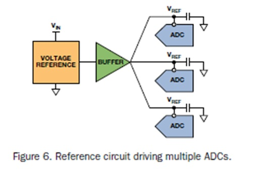 Figure 6: Referece circuit driving multiple ADCs