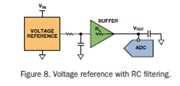 Figure 8: Voltage reference with RC filtering