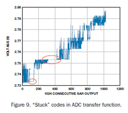 "Figure 9: ""Stuck"" codes in ADC transfer function"