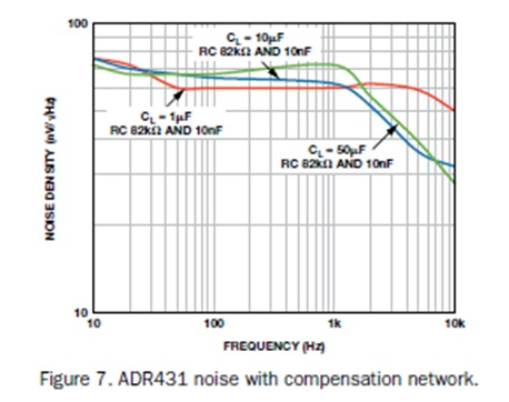 Figure 7: ADR431 noise with compensation network