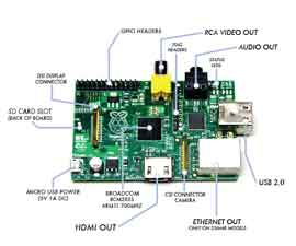Sales of Raspberry Pi Hits  3 million
