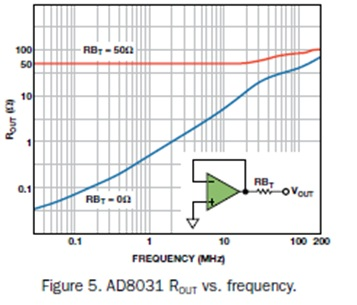 Figure 5: AD8031 ROUT vs Frequecy