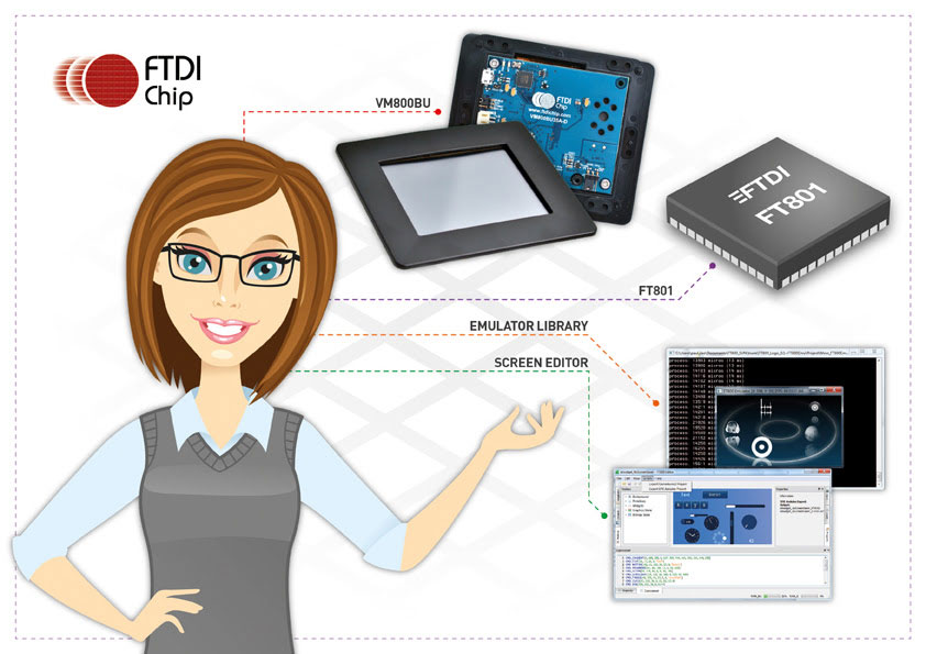 FTDI Chip Adds Further Strength & Depth to its EVE Portfolio with New Software Tools & Arduino Libraries