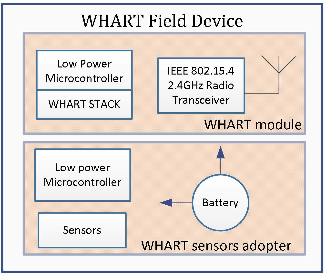 Figure 2: Block diagram of Wireless HART field Devices