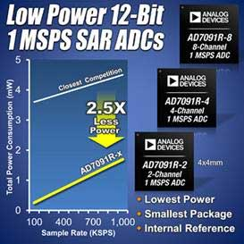 Analog Devices' A/D Converters with Internal Reference Consume Lowest Power with High Accuracy/Small Package Combination