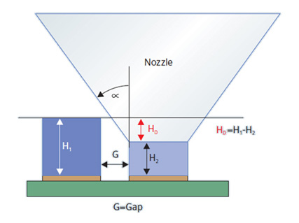 Placement shadow. Interaction between component and distance, different heights and nozzle shape (angle α)