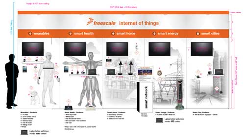 Freescale Semiconductor showcases IoT future at FTF 2014 India