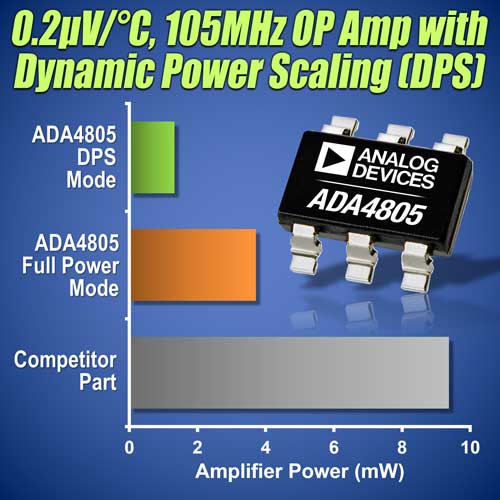Most Power Efficient Drivers For 12-, 14- And 16-bit A/D Converters Unveiled
