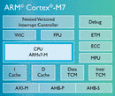 Confernce on Next Generation ARM Microcontrollers
