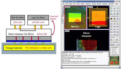 Figure 1: 3D-IC Voltage Drop Analysis using RedHawk's Multi-Pane GUI