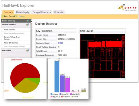 Figure 2: RedHawk Explorer summary view