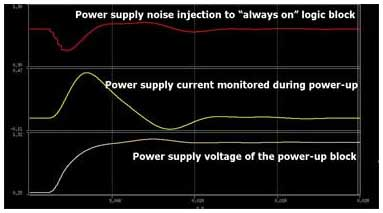 Figure 4: Mixed-mode analysis – impact of always-on logic on power-up block
