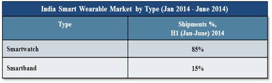 Table: India Smart Wearable Market by Type (Source: 6Wresearch)