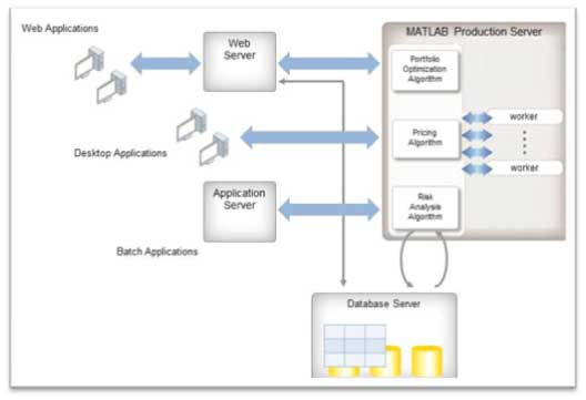 Figure 1: Example how MATLAB can be deployed within a production IT systems using MATLAB Production Server