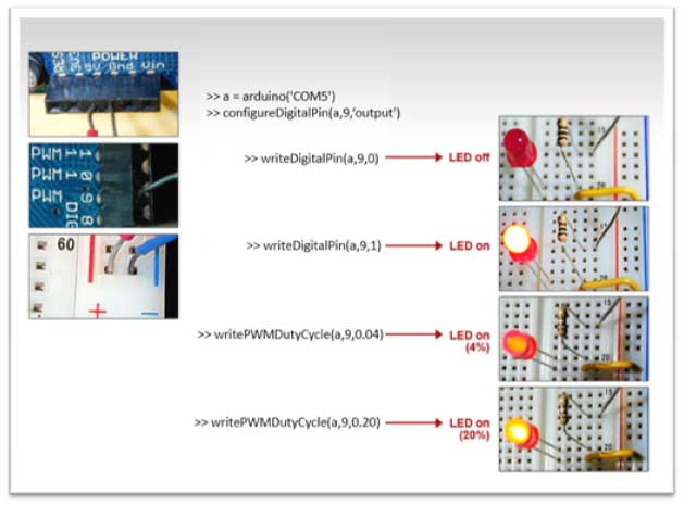 Figure 2: Sample code demonstrating the use of MATLAB Support Package for Arduino hardware to write digital and PWM data to the Arduino