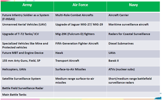 future of the indian defense industry The report future of the indian defense industry - market attractiveness, competitive landscape and forecasts to 2020 provides information on pricing, market analysis, shares, forecast, and company profiles for key industry participants.
