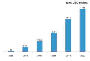 OLED-Market-outlook