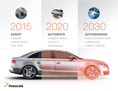 Auto Industry First Breakthrough: Crash-less car