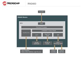 Microchip wireless module enables IoT