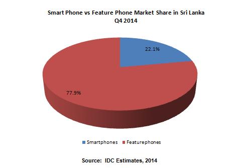 Think, Mobile market penetration sri lanka