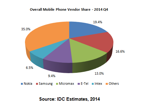 Agree, remarkable Mobile market penetration sri lanka what
