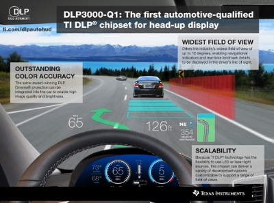 New TI DLP® chipset for automotive head-up display enables widest field of view in the industry