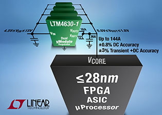 µModule Regulator with Precision DC & Transient Output Regulation for Less than 28nm FPGAs Is Scalable up to 144A