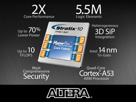 Altera Reveals Stratix 10 Innovations Enabling the Industry's Fastest and Highest Capacity FPGAs and SoCs