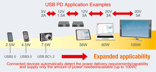 USB Type-C Power Delivery Controller IC | Electronics Maker