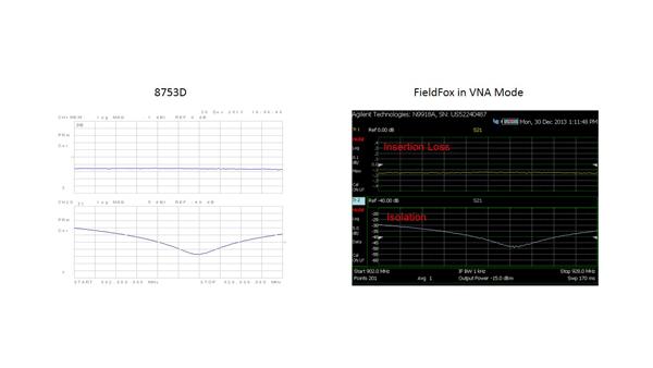 Network Analyzer Testing Radar Gun : Radar system performance in the field electronics maker