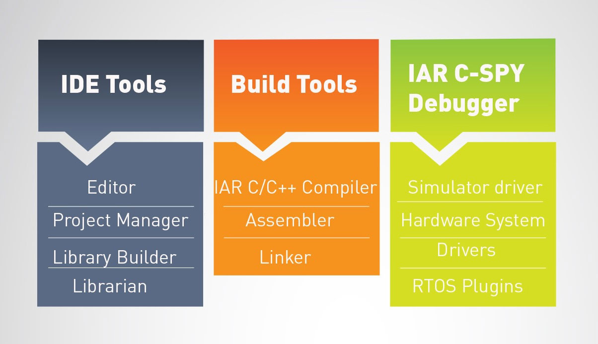 IAR Systems enhances 8051 tools with highly requested static code analysis
