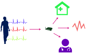 Internet of things applications electronics maker figure 3 healthcare connectivity ccuart Image collections