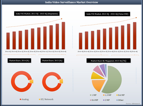 India Video Surveillance Camera Market Shipments Value