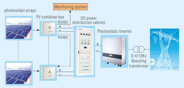 Power Solution For 1500vdc Photovoltaic Power Generation System