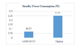 standby-power-consumption