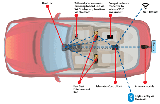 Figure 1: Automotive Wi-Fi and Bluetooth applications inside the car