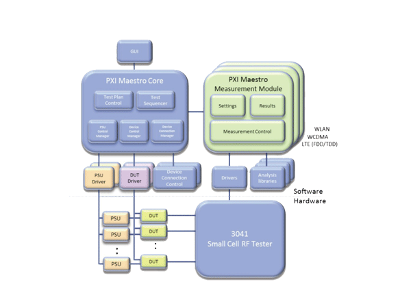 Figure 1: PXI Maestro software high level architecture