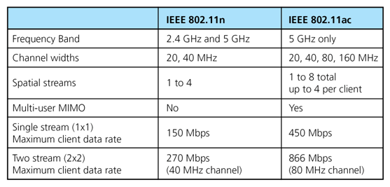 Figure 2: table of differences between 802.11n and 802.11ac