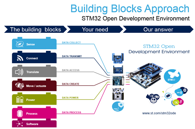 STM32-Development-Platform